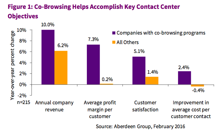 Why are companies using cobrowsing? See 4 key statistics